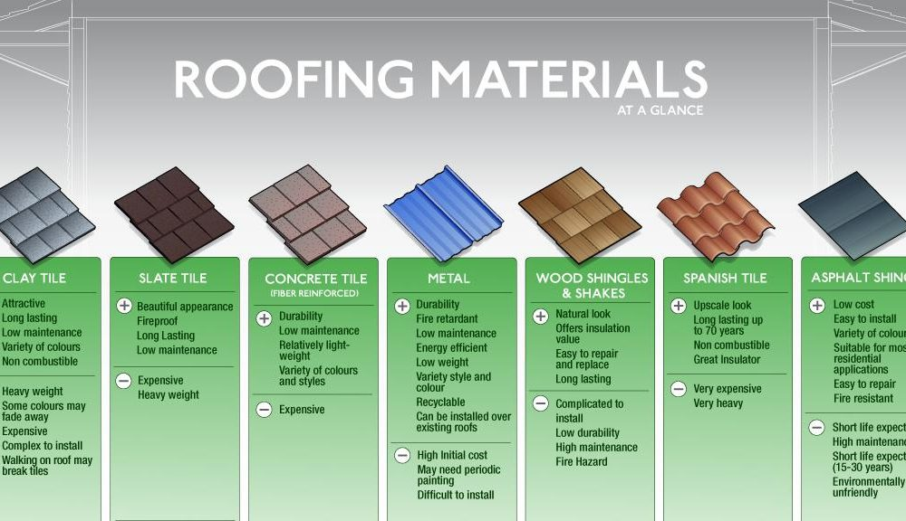 Roofing material types metal roofing materials sc 1 st for Types of roofing materials